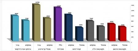 סקר השכר של עולם הפרסום החרדי • התוצאות 2