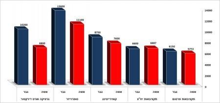 סקר השכר של עולם הפרסום החרדי • התוצאות 3