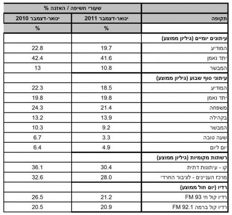 מיוחד: נתוני TGI לשנת 2011 1