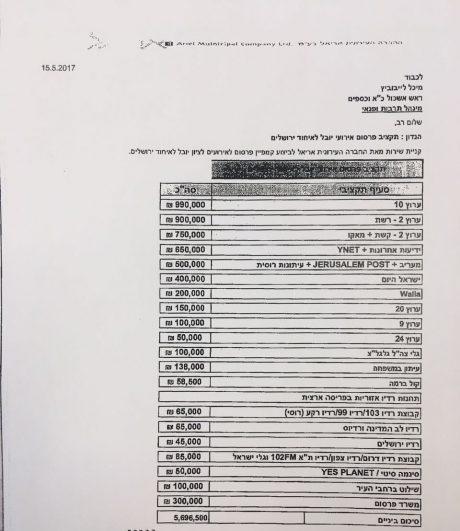 עיריית ירושלים וחגיגות היובל: החרדים עם פחות מ-4% מעוגת התקציב 1