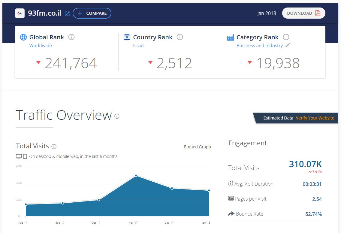 חדש בפאשקעוויל: דירוג אתרי האינטרנט המובילים במגזר החרדי 6