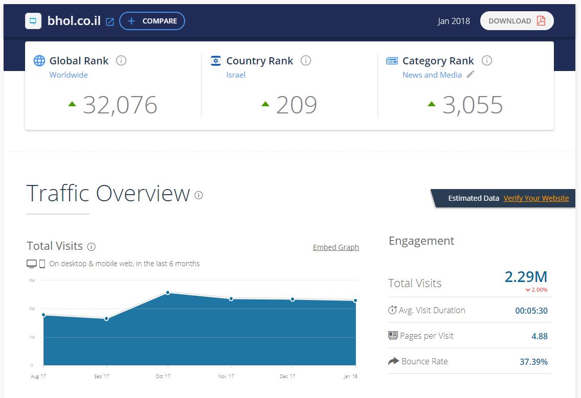 חדש בפאשקעוויל: דירוג אתרי האינטרנט המובילים במגזר החרדי 2