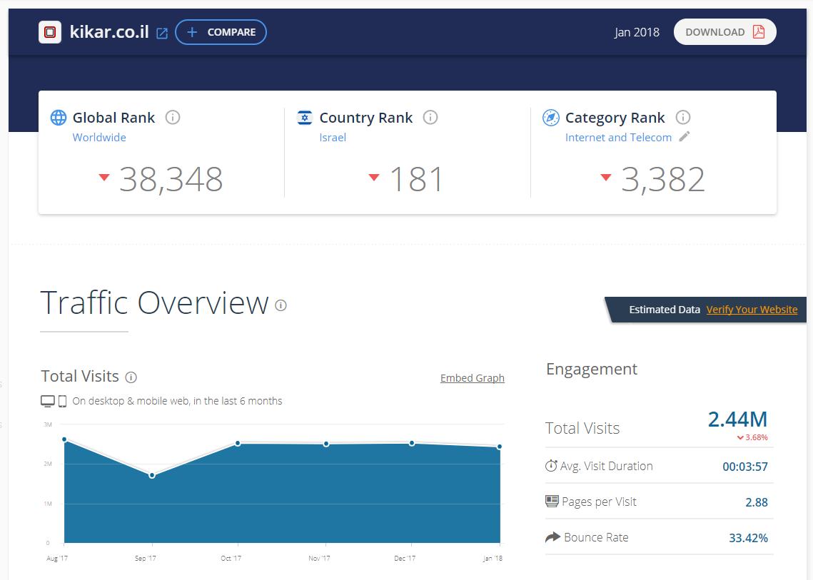 חדש בפאשקעוויל: דירוג אתרי האינטרנט המובילים במגזר החרדי 1