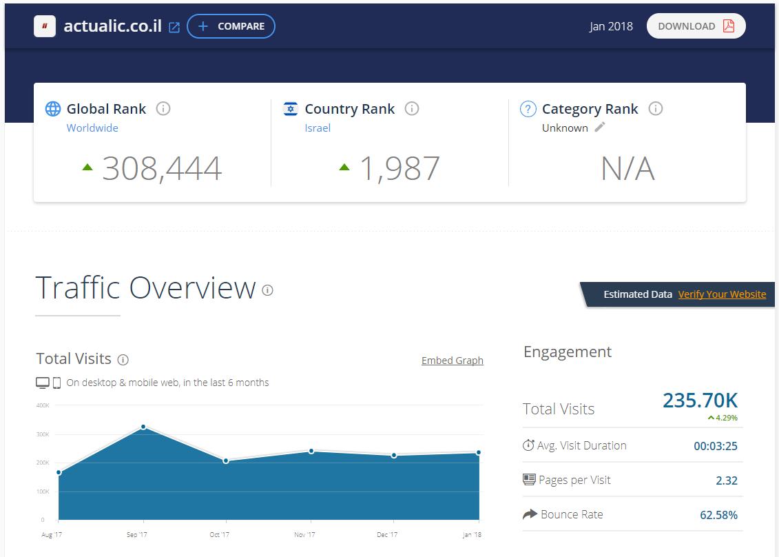 חדש בפאשקעוויל: דירוג אתרי האינטרנט המובילים במגזר החרדי 5