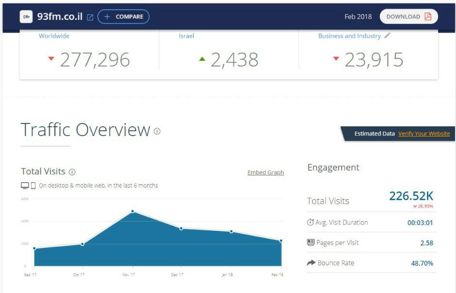 דירוג אתרי האינטרנט המובילים במגזר החרדי • והפעם: פברואר הנורא 7