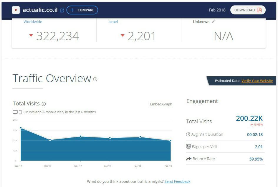 דירוג אתרי האינטרנט המובילים במגזר החרדי • והפעם: פברואר הנורא 5