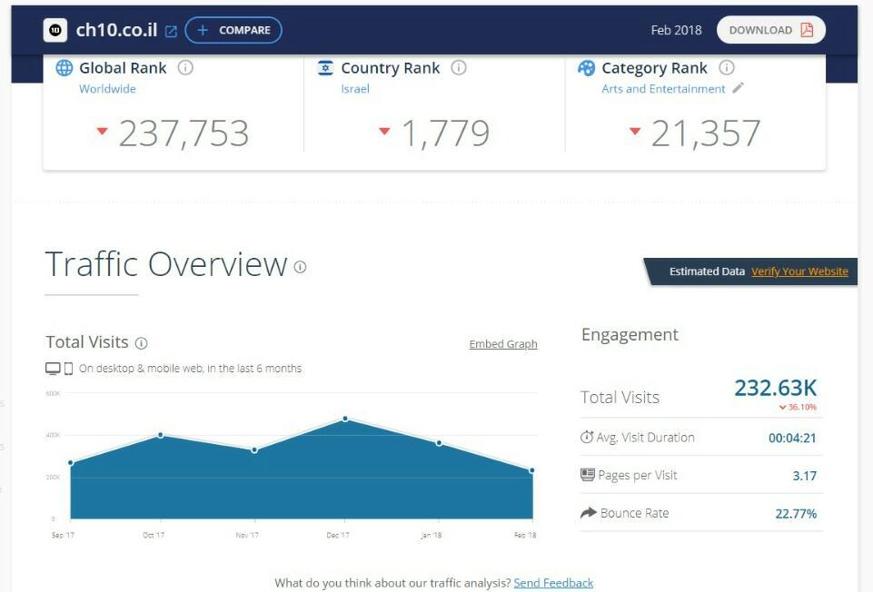 דירוג אתרי האינטרנט המובילים במגזר החרדי • והפעם: פברואר הנורא 4
