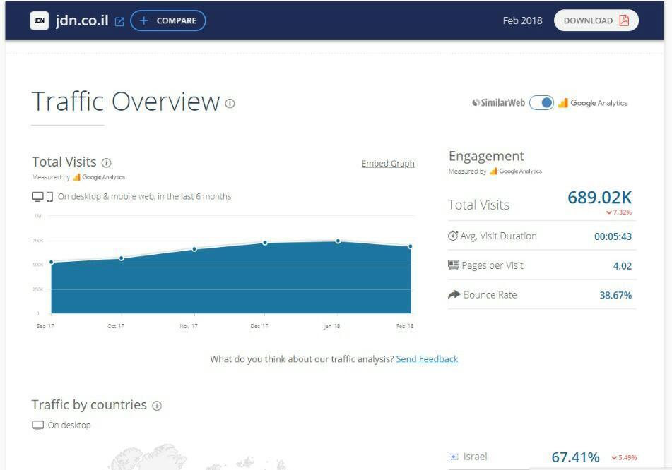 דירוג אתרי האינטרנט המובילים במגזר החרדי • והפעם: פברואר הנורא 3