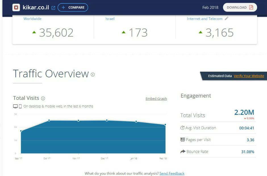 דירוג אתרי האינטרנט המובילים במגזר החרדי • והפעם: פברואר הנורא 1