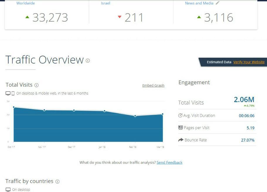 דירוג אתרי האינטרנט המובילים במגזר החרדי • והפעם: מצמצמים נזקים 2