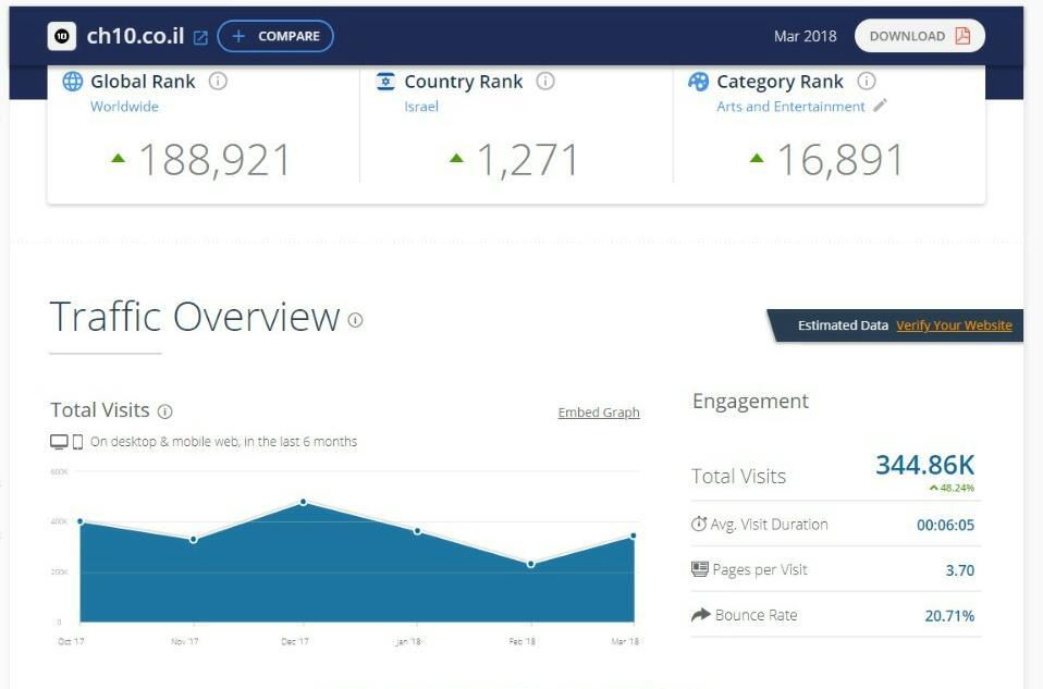 דירוג אתרי האינטרנט המובילים במגזר החרדי • והפעם: מצמצמים נזקים 4