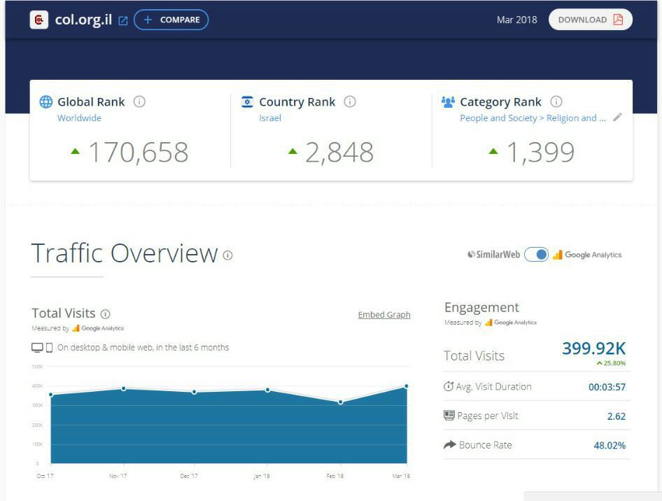 דירוג אתרי האינטרנט המובילים במגזר החרדי • והפעם: מצמצמים נזקים 7