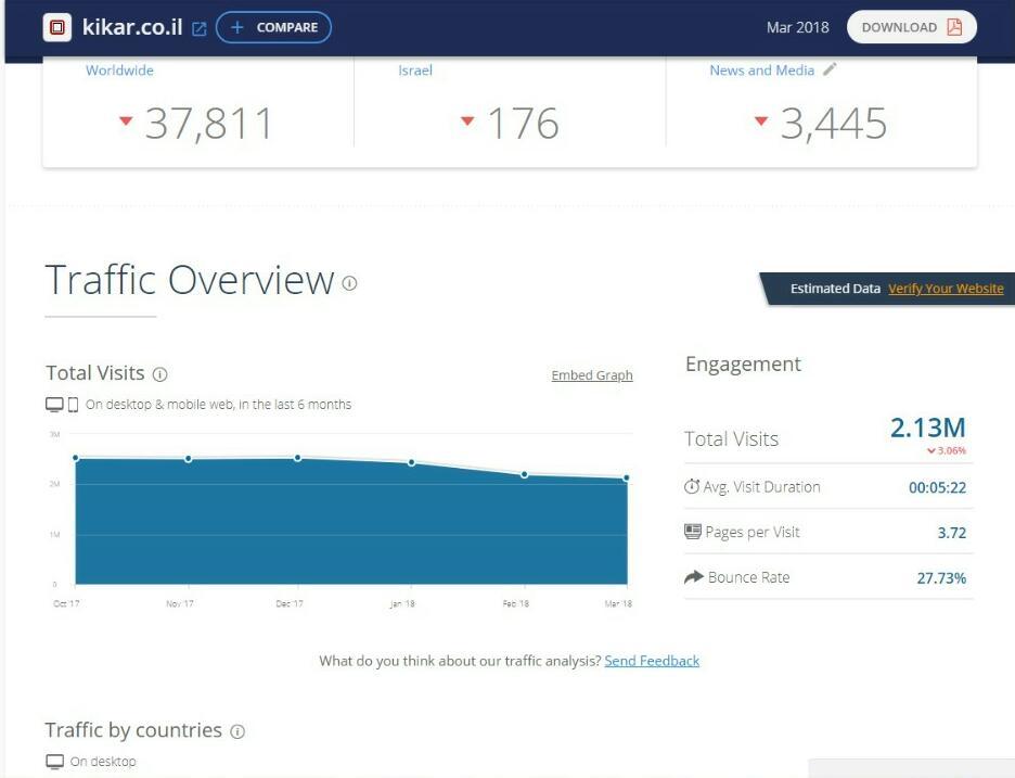 דירוג אתרי האינטרנט המובילים במגזר החרדי • והפעם: מצמצמים נזקים 1
