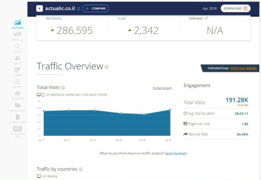 דירוג אתרי האינטרנט המובילים במגזר החרדי • שאלת מיליון הכניסות 5