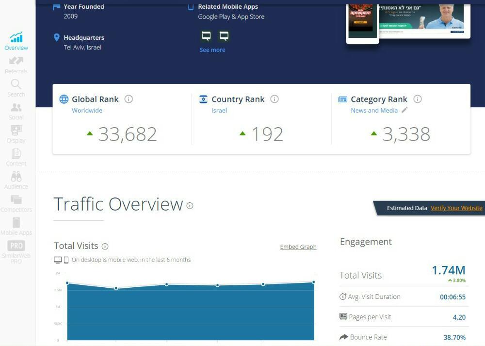דירוג אתרי האינטרנט המובילים במגזר החרדי • שאלת מיליון הכניסות 2