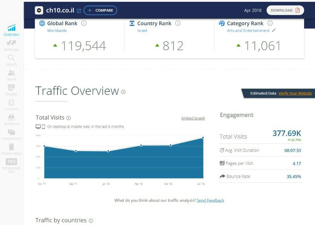 דירוג אתרי האינטרנט המובילים במגזר החרדי • שאלת מיליון הכניסות 4