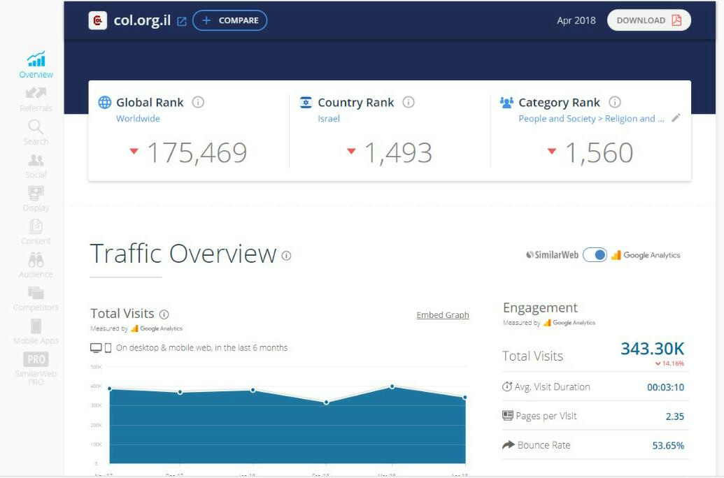 דירוג אתרי האינטרנט המובילים במגזר החרדי • שאלת מיליון הכניסות 7