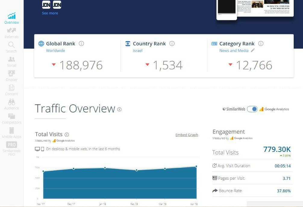 דירוג אתרי האינטרנט המובילים במגזר החרדי • שאלת מיליון הכניסות 3