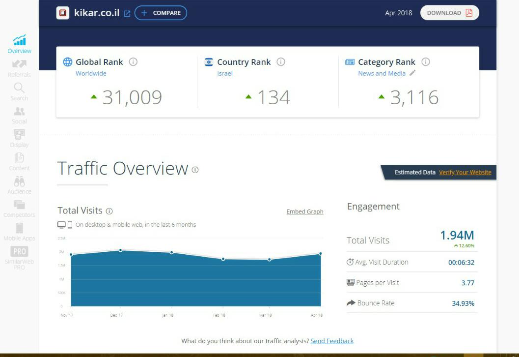 דירוג אתרי האינטרנט המובילים במגזר החרדי • שאלת מיליון הכניסות 1