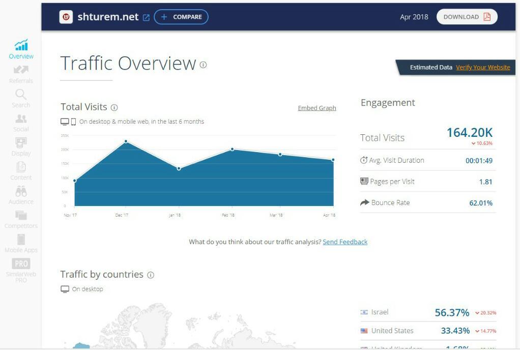 דירוג אתרי האינטרנט המובילים במגזר החרדי • שאלת מיליון הכניסות 8