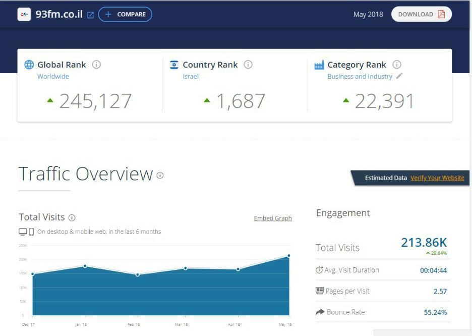 דירוג אתרי האינטרנט המובילים במגזר החרדי • מצטרף חדש למועדון המיליון 9