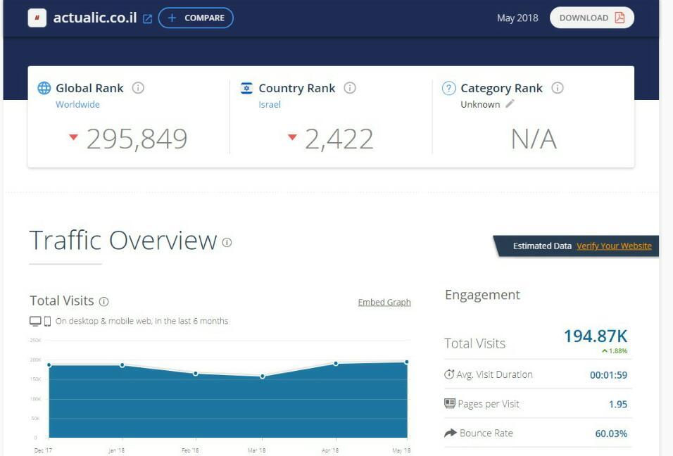 דירוג אתרי האינטרנט המובילים במגזר החרדי • מצטרף חדש למועדון המיליון 5