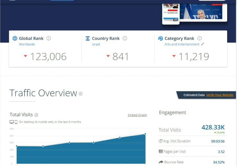 דירוג אתרי האינטרנט המובילים במגזר החרדי • מצטרף חדש למועדון המיליון 4