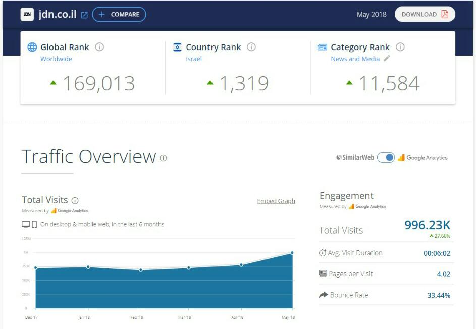דירוג אתרי האינטרנט המובילים במגזר החרדי • מצטרף חדש למועדון המיליון 3