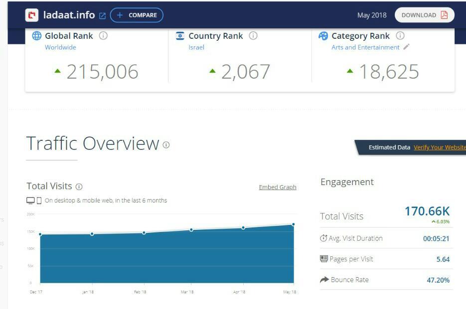 דירוג אתרי האינטרנט המובילים במגזר החרדי • מצטרף חדש למועדון המיליון 6
