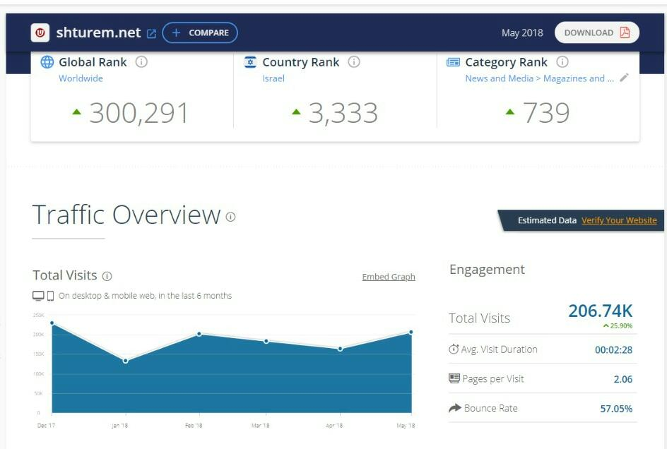 דירוג אתרי האינטרנט המובילים במגזר החרדי • מצטרף חדש למועדון המיליון 7