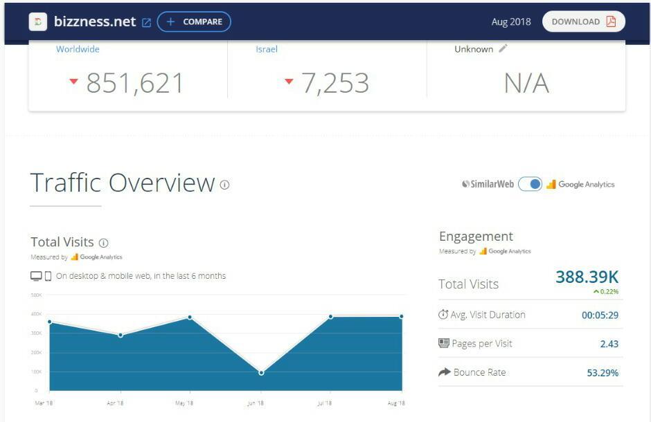 דירוג אתרי האינטרנט המובילים במגזר החרדי • תעלומת אתר ביזנעס 7